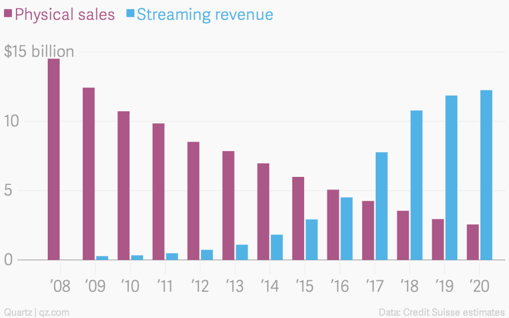 Credit Suisse - Le stime di Credit Suisse sul mercato discografico