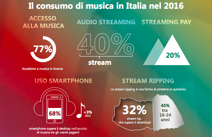 musica ascoltata in streaming