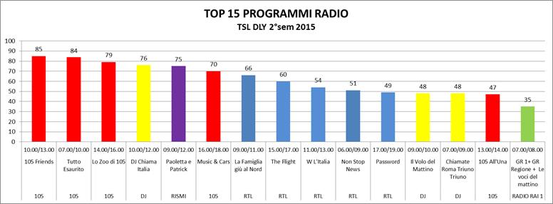 Ascolti Radio