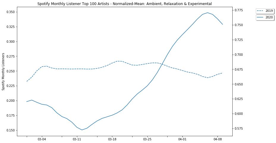 Grafico di Chartmetric con a confronto il numero di ascoltatori di musica ambient tra marzo e aprile 2019 (linea tratteggiata) e marzo e aprile 2020 (linea intera)
