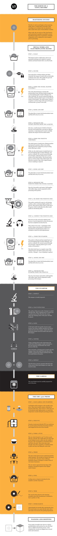 Stampa vinile infografica
