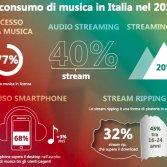 Alcuni dati IPSOS sul consumo della musica online in Italia
