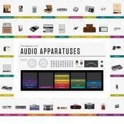 infografica, 170 anni di musica attraverso la storia dei dispositivi per ascoltarla