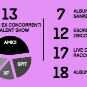 infografica, Le infografiche sulle vendite di dischi in Italia nel 2013